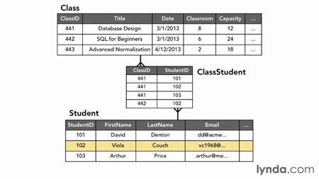 دانلود آموزش مبانی برنامه نویسی: پایگاه داده-Foundations of Programming: Databases 2
