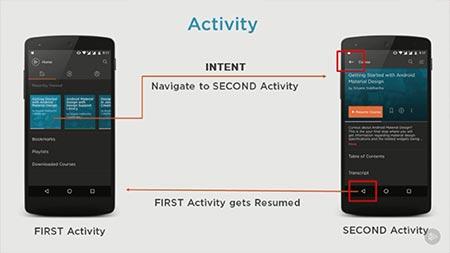دانلود آموزش اصول اندروید: اکتیویتی ها |   Android Fundamentals: Activities 2