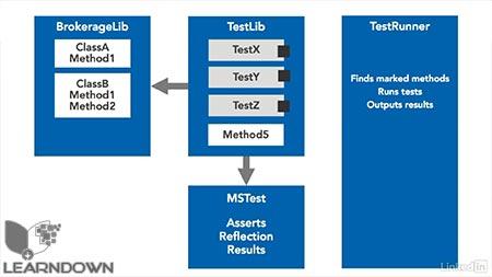 دانلود آموزش ویژوال استدیو : 09 تست واحد   Visual Studio Essential Training: 09 Unit Tests 2